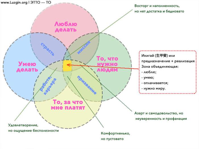 Икигай в Японии это часть огромной философии