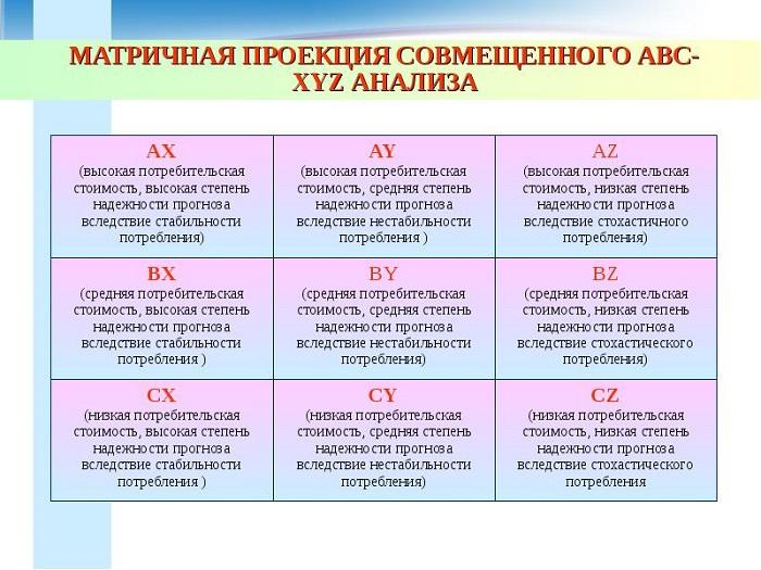 Таблица классификации ABC/XYZ