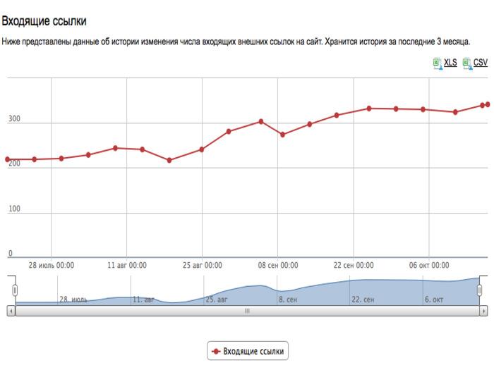 На оценку, даваемую сайту поисковыми системами, влияет так называемый индекс цитирования