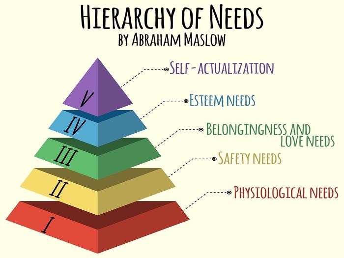 Ступени самореализации наглядно изображены в пирамиде А Маслоу